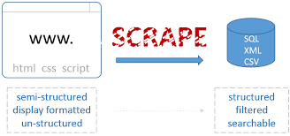 Image result for google scrape images