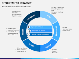 Recruitment Strategy Impressive Recruitment And Selection Strategy Plan Term Paper Service