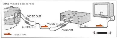how to hookup camcorder to tv vcr dvd recorder computer transfer video tapes from analog camcorder to vcr record to vhs tapes the same connections apply to a dvd recorder to create a dvd from camcorder tapes