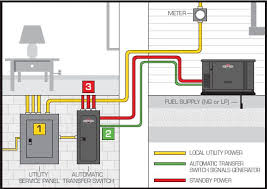 wiring diagrams home generator the wiring diagram generac transfer switch wiring diagram nilza wiring diagram