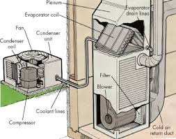central air conditioner diagram. central air conditioners are made up of the condenser unit, on a concrete slab, conditioner diagram t
