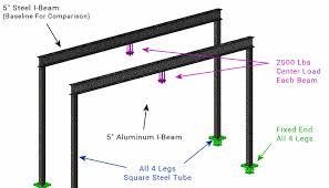 6 Inch I Beam Load Capacity Chart Steel Vs Aluminum Beam Compare In Cranes Trailer Frames