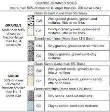 Unified Soil Classification System Plasticity Chart Unified Soil Classification System Uscs