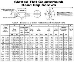 Slotted Screw Size Chart Slotted Flat Countersunk Head Cap Screws Acf Handbook Preview