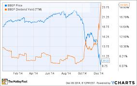 Is Breitburn Energy Partners L P S Massive 20 Yield Toast