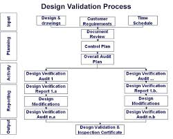 Validation Flow Chart Design Validation Flowchart