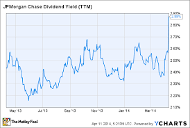 jp morgan stock chart is jpmorgan chase co a great dividend stock today the