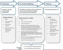 Garment Production Process Flow Chart Flow Chart Of Pre Production Meeting Sample Resume How To