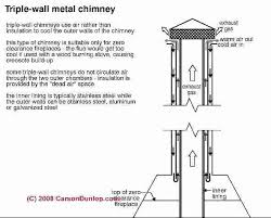 does a gas fireplace need a chimney triple wall metal chimney c associates direct vent gas