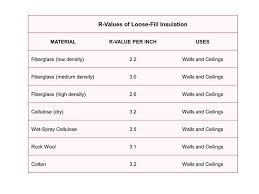 r values of loose fill insulation