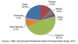 Study Finds Nearly Half Of Austins Landfill Trash Is