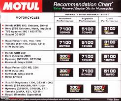 Motul Recommendation Chart The Best 4t Oil Page 6 Team Bhp