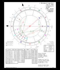 Cusp Chart Astrology Win Star 6 0 Chart Types