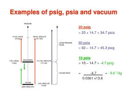 Psia To Psig Conversion Chart Ppt Instrumentation Fundamentals Powerpoint Presentation