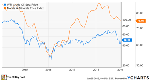 Time To Buy Caterpillar Stock The Motley Fool