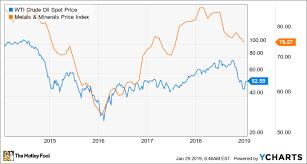 Caterpillar Stock Price Chart Time To Buy Caterpillar Stock The Motley Fool