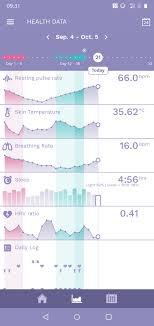 Ava Bracelet Ovulation Chart Ava Chart Doesnt Make Sense Help Reading It