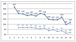 Blood Pressure Variation During Day Chart Sixty Point Blood Pressure Drop On Optifast New Day
