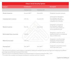 Chinas Social Security System An Explainer China