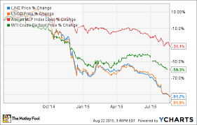 3 Important Lessons Investors Need To Learn From Linn