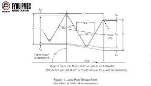 Pipe Thread Chart Pin On Api Thread Chart