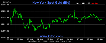 Gold Price Today Price Of Gold Per Ounce 40 Hour Spot Chart KITCO New Live Market Quotes
