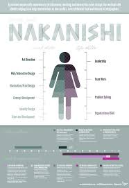 Infographic Resume Examples 100 Best Creative Resumes Business Cards Images On Pinterest Crafts 96