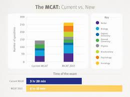Mcat Amino Acid Chart Mcat 2015 Tips