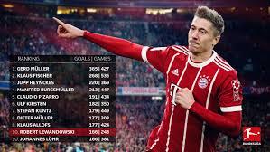 Bundesliga Robert Lewandowski Moves Into The Top 10 On The