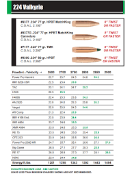 224 Valkyrie Load Data For 52gr To 95gr Bullets From Sierra