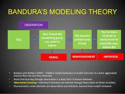 albert bandura social learning theory essay albert bandura  albert bandura social learning theory essay
