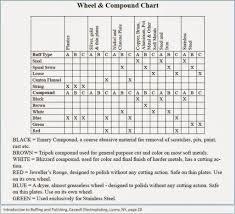 Buffing Wheel Speed Chart Metal Buffing The Mopar Motorhead