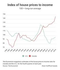Calgary House Price History Chart 10 Charts That Show How Out Of Whack Things Are In Canadas