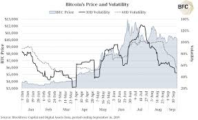 Bitcoin Volatility Chart Bitcoin Volatility Drops To Lowest Since May