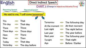 Tense Adverb Chart All English Charts Tense Chart Active Passive Voice Charts