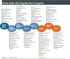 strengths list dan black on leadership strengths list 1