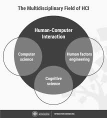 Sensee Designer What Is Human Computer Interaction Hci Interaction