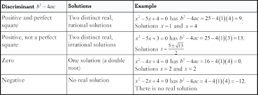 no solution example math if the discriminant is a negative number it will be impossible to