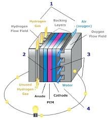 diy fuel cell hydrogen you homemade car for your