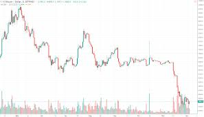 Bitcoin Price Breaks Two Day Slide Mining Difficulty