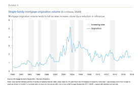 30 Year Fha Mortgage Rates Chart Nowhere To Go But Up How Increasing Mortgage Rates Could