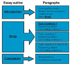 how are creative writing technical writing essay and seo copy  essay writing students will be asked to write an essay on several occasions throughout their academic career because essays are shorter pieces of writing