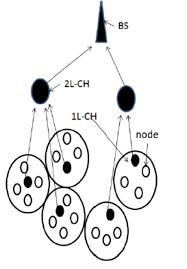 M leach protocol process