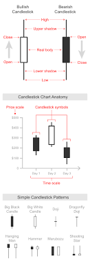 Google Candlestick Chart Examples Candlestick Chart Learn About This Chart And Tools To