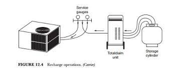 epa refrigeration handlers reclaiming refrigerant hvac machinery hvac licensing exam study guide 0135