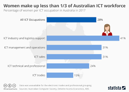 Ict Date Chart Chart Women Make Up Less Than 1 3 Of Australian Ict