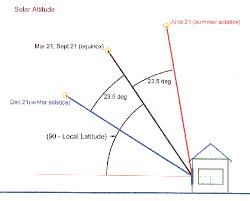 Solar Site Survey