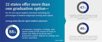 College And Career Pathways Achieve State Data