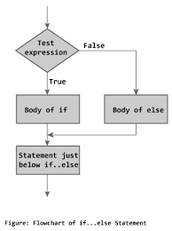 If Else Flow Chart Diagram C If If Else And Nested If Else