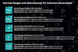 Common Electrolytes Imbalances Normal Ranges And Disturbances
